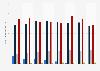 Ingresos mundiales de televisión de pago por plataforma 2014-2023