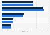 Países con mayor gasto en publicidad móvil por usuario 2013