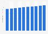Tamaño del mercado de fragancias a nivel mundial 2012-2021