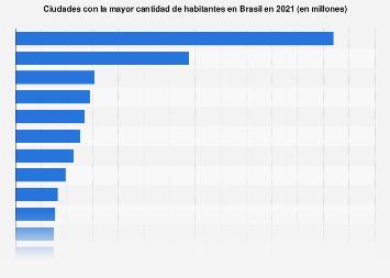 Ciudades más pobladas de Brasil en 2019