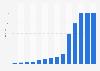 Horas de vídeo subido a YouTube cada minuto 2007-2015