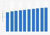 Ingresos de la industria de la radio en los Estados Unidos 2012-2021