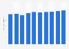 Recaudación en taquilla Estados Unidos 2012-2021