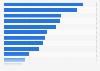 Peso del empleo en el sector artesano en las distintas autonomías españolas 2014