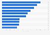 Ranking de grupos aseguradores por volumen de ingresos mundo 2013