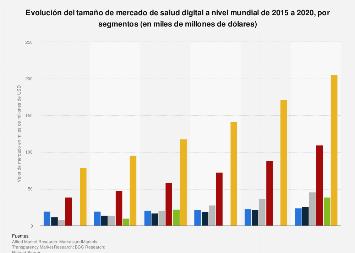 Valor de mercado de la industria de salud digital por segmentos 2015-2020