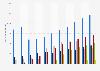 Suscriptores de televisión de pago Alemania 2006-2016