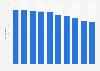 Porcentaje de gasto en publicidad exterior México 2011-2020