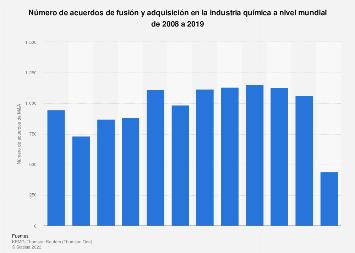 Número de acuerdos de fusiones y adquisiciones en el sector químico 2007-2015