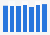 Número total de trasplantes hepáticos realizados en Madrid 2012-2017