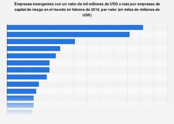 Empresas emergentes más valiosas en el mundo en febrero de 2016