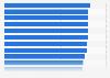 Índice de experiencia de cliente de la banca minorista Europa Occidental 2015