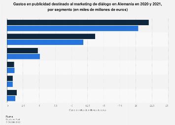 Gastos publicitarios en marketing de diálogo por segmento Alemania 2016-2017