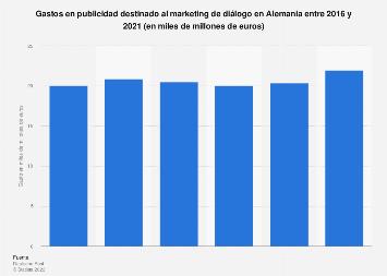 Gastos publicitarios en marketing de diálogo Alemania 2012-2017