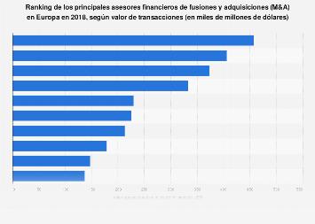 M&A: principales asesores por valor transacciones Europa 2015