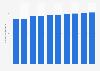Número de usuarios de Facebook entre 2014 y 2020