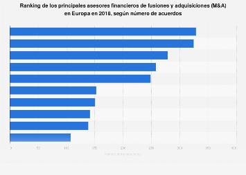 M&A: principales asesores por número de transacciones Europa 2015
