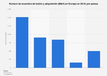 M&A: acuerdos de fusión y adquisición por países Europa 2017