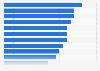 Tipos de contenido online de pago más populares entre adolescentes en 2014