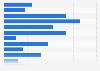 Hábitos de compra de los usuarios de smartphone a través de su dispositivo EEUU 2014