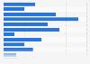 Comportamiento mundial de compra desde un smartphone en 2014