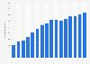 Ingresos del comercio de libro en Internet Alemania 2004-2014