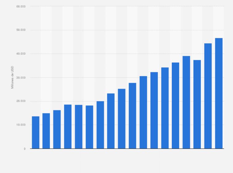 Folleto lunes Para un día de viaje  Nike: ingresos mundiales 2005-2018   Statista