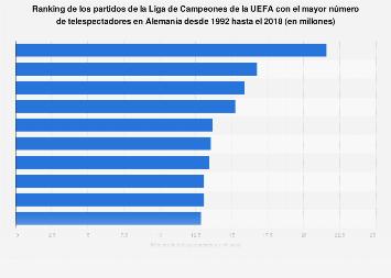 Partidos de la UEFA Champions League más vistos Alemania 1992-2016