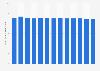 Ingresos de la industria de impresión y almacenamiento de datos Alemania 2007-2020