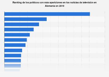 Número de apariciones de los políticos en los informativos de TV Alemania 2018