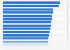 Producto interno bruto (PIB) por hora de trabajo en países de la OCDE en 2013