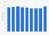 Comercio mayorista: facturación total en Portugal 2009-2017