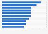 Revistas clasificadas según sus ingresos por ventas al por menor Alemania 2015