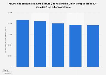 Consumo de zumo de fruta y de néctar en la UE 2011-2015