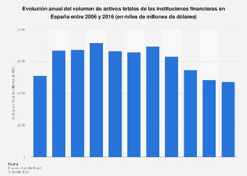 Activos de las instituciones financieras España 2006-2016