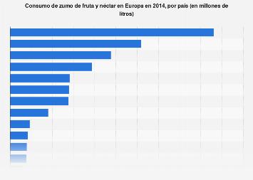 Consumo de zumo de fruta y de néctar en Europa 2014, por país