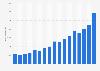 Facebook: ingresos por trimestre en el mundo 2011-2015