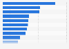 Porcentaje de ingresos publicitarios de compañías de medios EE. UU. 2015