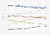Medios de comunicación según el porcentaje de usuarios diarios UE 2012-2018