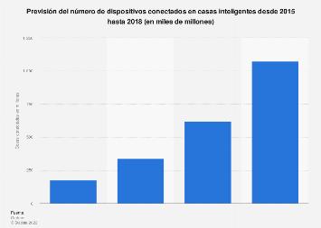 Casas inteligentes: cosas conectadas 2015-2018