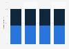 Porcentaje de usuarios de Internet en el móvil en Alemania 2015, por género