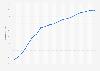 Porcentaje de usuarios de Internet en Alemania 1997-2015