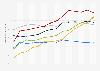 Usuarios de Internet en Alemania 2002-2015, por edad