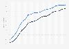 Porcentaje de usuarios de Internet en Alemania 1997-2015, por género