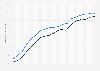 Usuarios de Internet en Alemania 1997-2015, por género