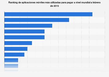 Aplicaciones de pagos móviles más utilizadas en el mundo 2015