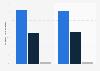 Comercio móvil: porcentaje de ventas en Estados Unidos 2014-2015, por dispositivo