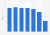 Penetración de Internet en Alemania en enero de 2015, por edad