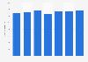 Monatsbrutto im Grundstücks- und Wohnungswesen in der Schweiz bis 2016