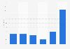 Porcentaje de lectores de prensa escrita por frecuencia España 2017